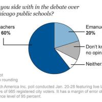 Latest Trib poll: Chicago is a union town. We stand with our teachers.