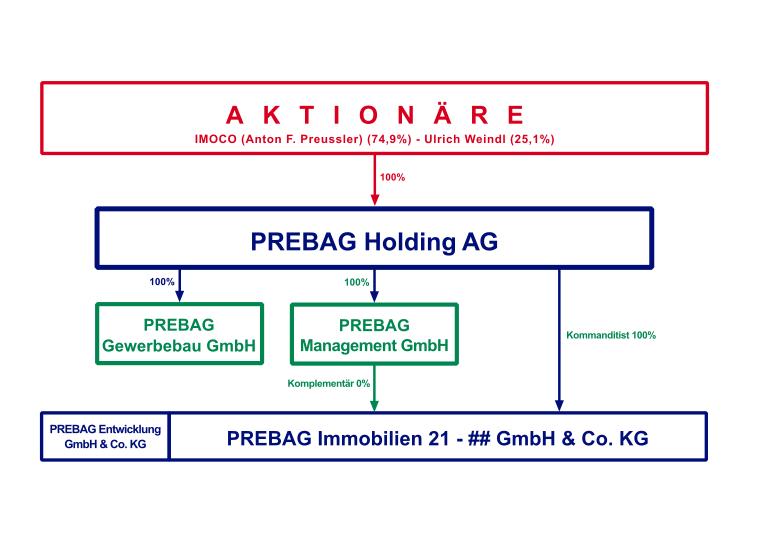 Abbildung Prebag Holding AG Organigramm