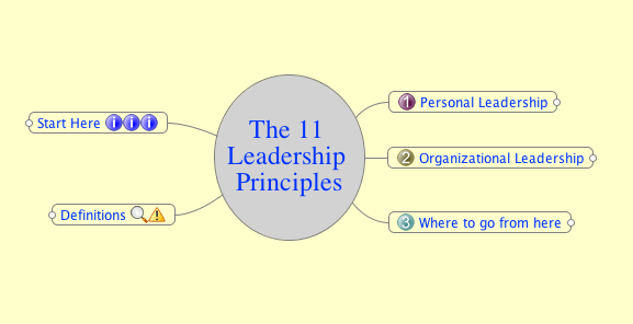 MindMap: The 11 Leadership Principles | Preben Ormen's Blog