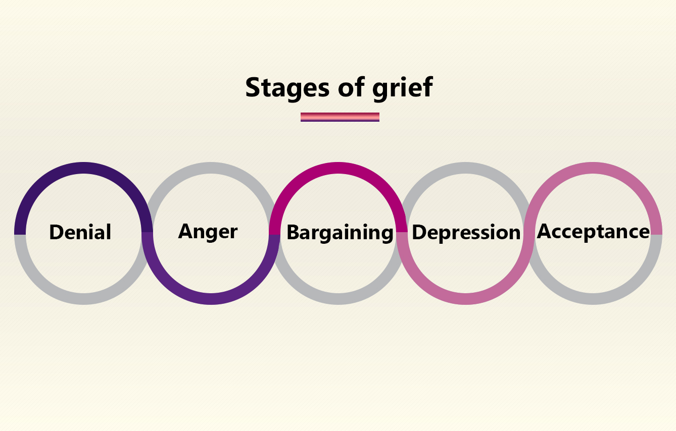 What Are The 5 Stages Of Grief Unique Bereavement Ts