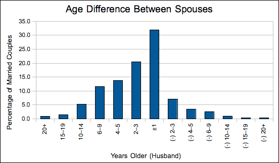 Married_Age_Difference