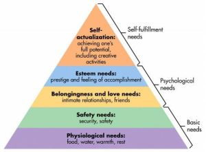 image of Maslow's Law - Hierarchy of Needs