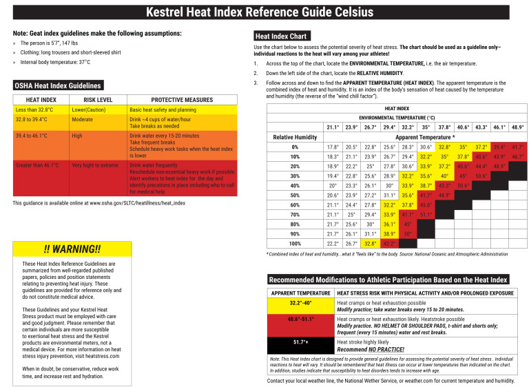 Heat-Stress-Index-Chart-1