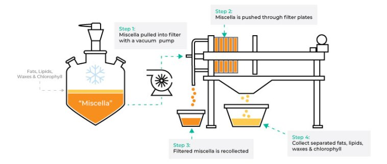 filtration process for how to make cbd isolate