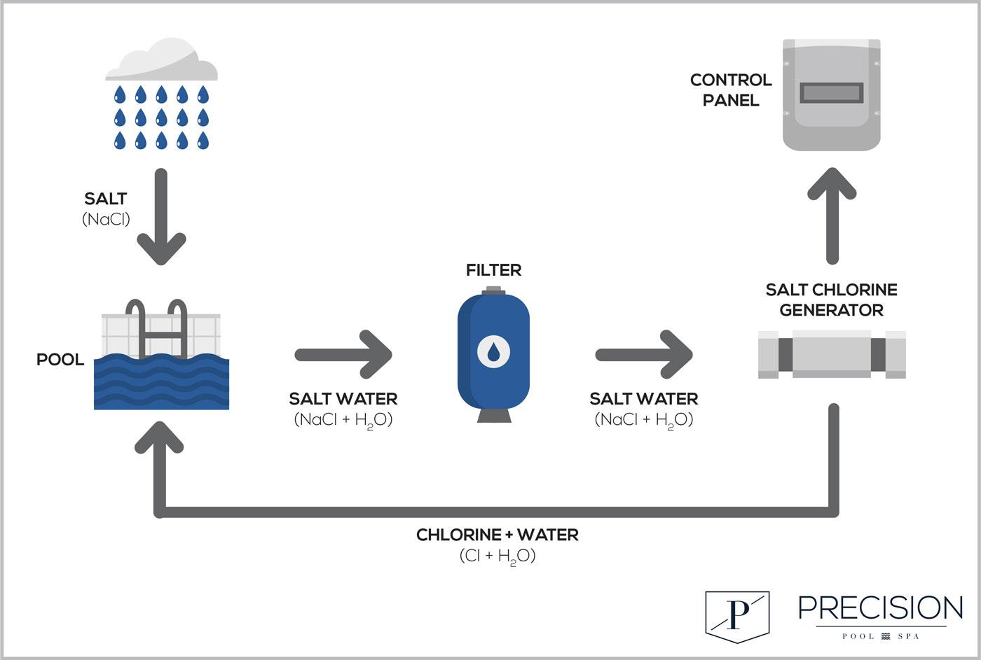 Salt Water Pools Are Chlorine Pools
