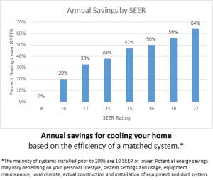 Annual Energy Savings by SEER