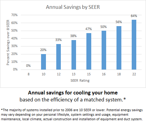 Annual Energy Savings by SEER
