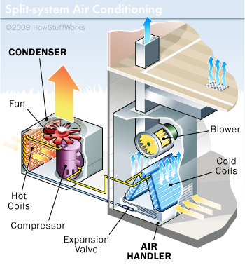 How Does AC Work