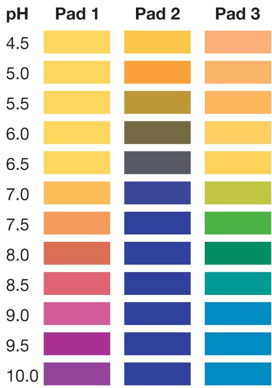 pH 4.5-10, pH 4.5-10 test strips, pH test strips, pH4510, pH 4.5-10 test strip