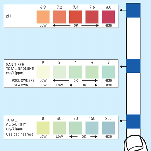 Pool 3 pad color chart, Pool test strip 3 pad, pool test strips