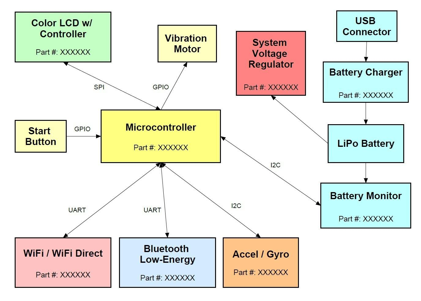 Low Cost Cellular Alarm Monitoring