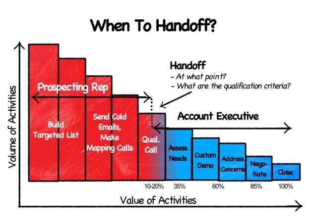 Chart 13 RGB wheres the handoff