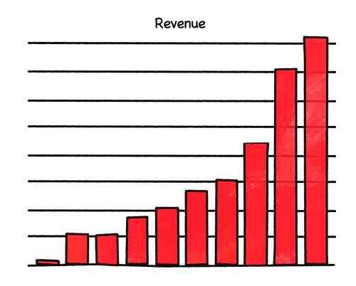 Chart 3 RGB EBR growth
