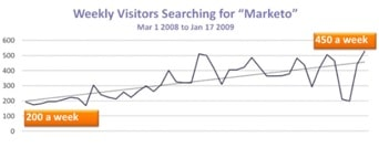 Weekly Visitors Searching For Marketo color