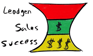 Turn your funnel into an hourglass. �