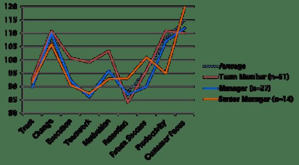 Figura 11. Resultados de acuerdos a los roles o cargos