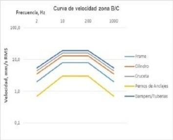 Figura 4. Curva de velocidad para la zona B/C