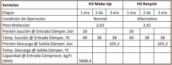 Tabla 2. Condiciones de Operación Compresor Reciprocante API 618, 5th Edicion.