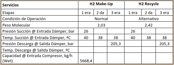 Condiciones de Operación Compresor Reciprocante API 618, 5th Edicion.