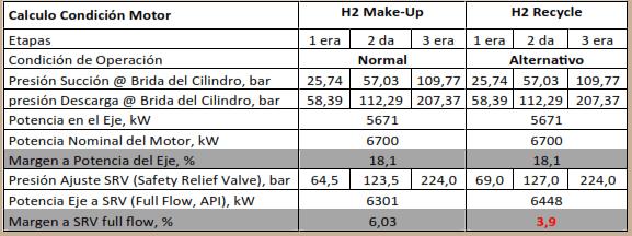 Tabla 3. Condiciones del Motor Eléctrico a Casos de Operación del Compresor.