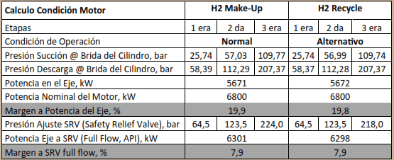 Tabla 4. Condiciones del Motor Eléctrico a Casos de Operación del Compresor.