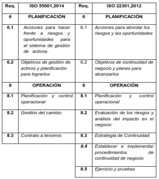 Requerimientos 6 y 8, ISO 55001,  2014 y ISO 22301,2012.