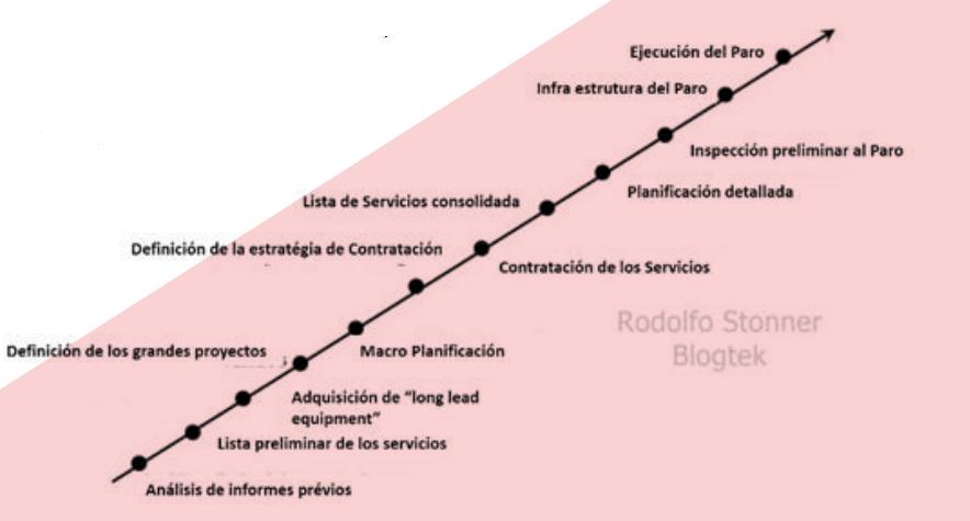 Figura 4: Secuencia de Actividades de Planificación