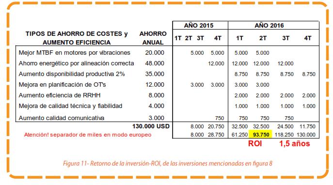 Figura 11 - Retorno de la inversión-ROI, de las inversiones mencionadas en figura 8