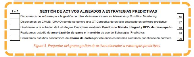 Figura 3 - Preguntas del grupo gestión de activos alineados a estrategias predictivas