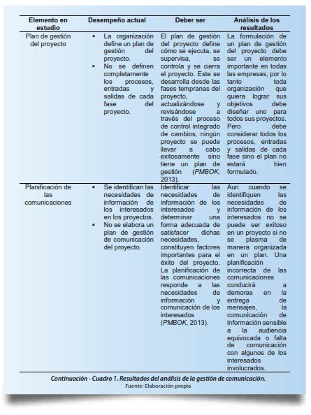 Continuación - Cuadro 1. Resultados del análisis de la gestión de comunicación.