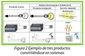 Figura 2 Ejemplo de tres productos convirtiendose en sistemas