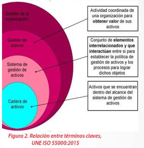 Figura 2 - Relación entre términos claves UNE ISO 55000:2015