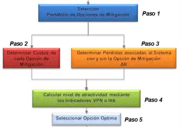 Figura 3.- Modelo Análisis Costo Riesgo Beneficio.