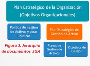 Figura 3 - Jerarquía de documentos SGA