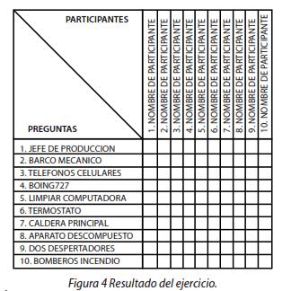 Figura 4 Resultado del ejercicio
