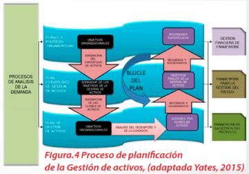 Figura 4 - Proceso de planificación de la Gestión de activos, (adaptada Yates, 2015)