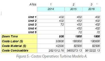 Figura 5.- Costos Operativos Turbina Modelo A.