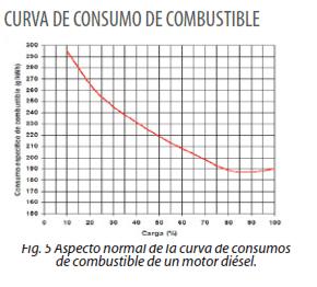 Figura 5 - Aspecto normal de la curva de consumos de combustible de un motor diésel.
