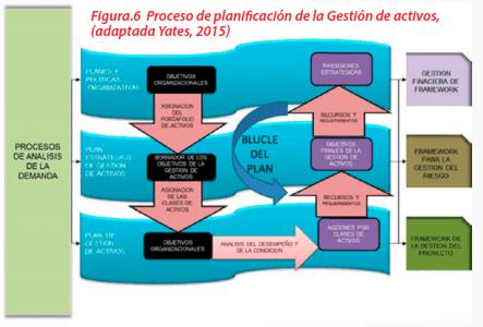 Figura 6 - Proceso de planificación de la Gestión de activos, (adaptada Yates, 2015)
