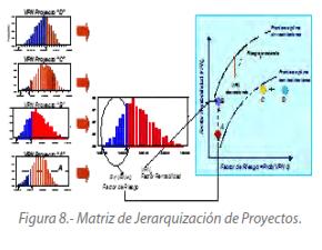 Figura 8.- Matriz de Jerarquización de Proyectos.