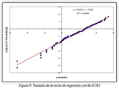 Figura 9. Trazado de la recta de regresión con δ=0.161