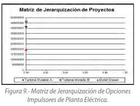 Figura 9.- Matriz de Jerarquización de Opciones Impulsores de Planta Eléctrica.