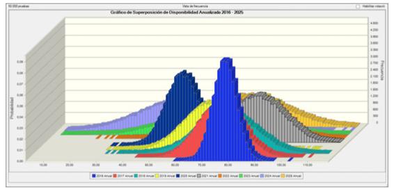 Figura 7. Gráfico de Superposición de Disponibilidad Anualizada de la Instalación (2016-2025).