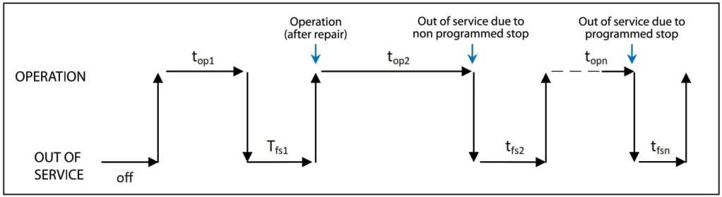 Fig 1. Operation and Out-of-service Times of an Asset