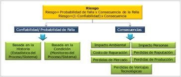 Figura 1.- Determinación del Riesgo. [1]