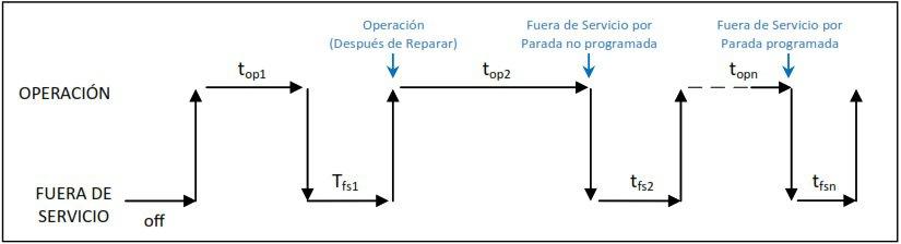 Figura 1. Tiempos de Operación y Fuera de Servicio de un Activo