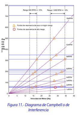 Figura 11.- Diagrama de Campbell o de Interferencia