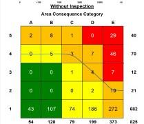 Figura 13.  Distribución de la Cantidad de Equipos de acuerdo a su nivel de riesgo, si el plan de inspección no es implementado.