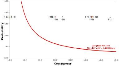 Figura 15.  Ubicación del Nivel de Riesgo de Tanques de acuerdo a la curva de aceptación de riesgo financiero.