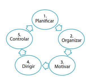 Figura 2. Ciclo de Vida de los Stakeholders en los proyectos, (Amendola, 2006)